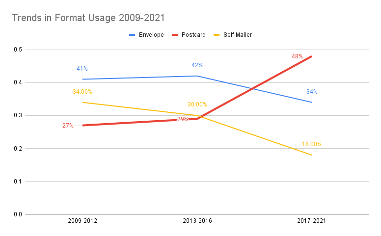 Trends in Format Usage 2009-2021