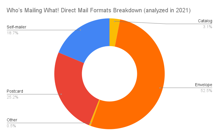 Who's Mailing What! Direct Mail Formats Breakdown (analyzed in 2021)