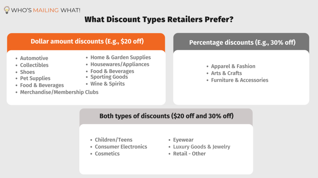 Changes in Discount Strategy