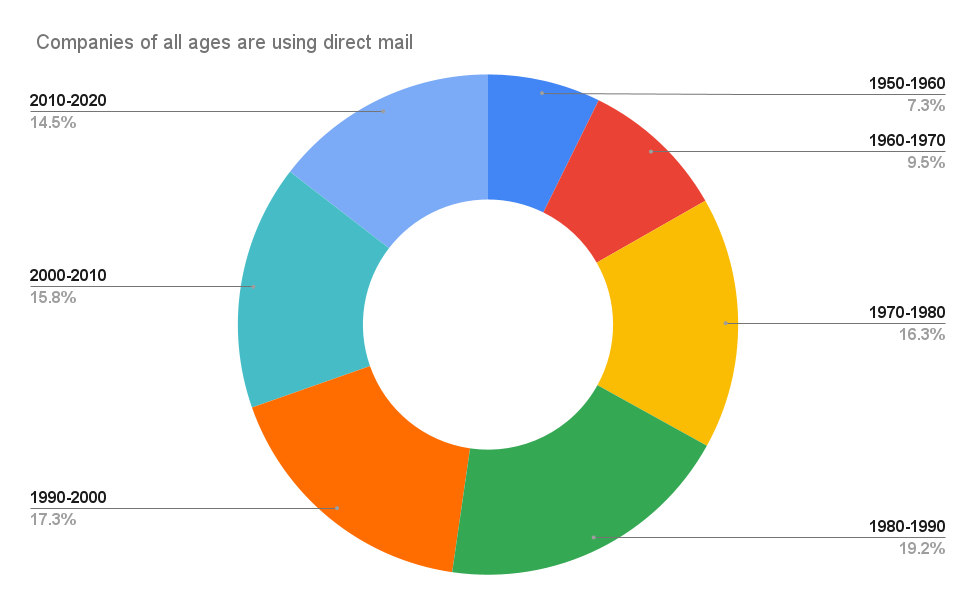 _Companies of all ages are using direct mail