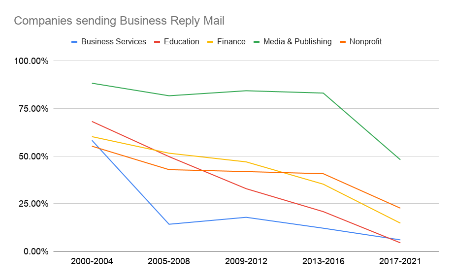 Companies sending Business Reply Mail