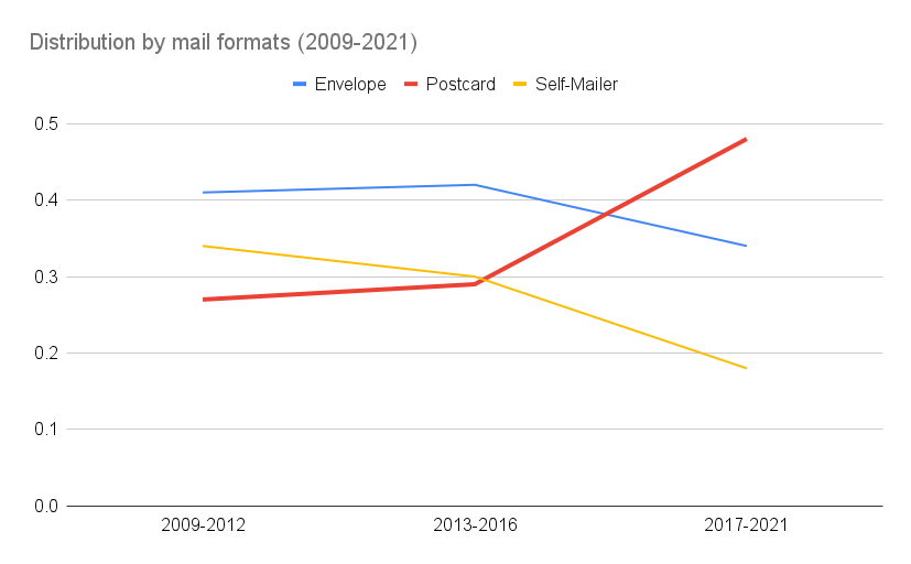 Distribution by mail formats (2009-2021)