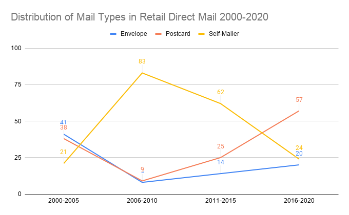 Distribution of Mail Types in Retail Direct Mail 2000-2020