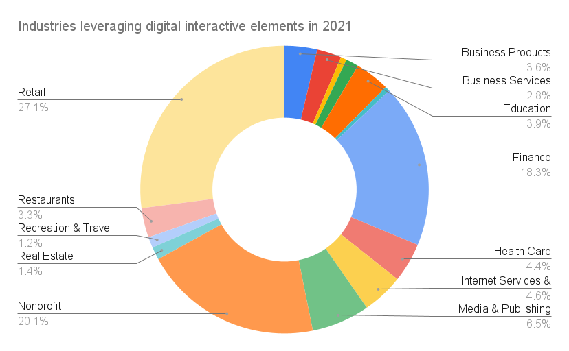 Industries leveraging digital interactive elements in 2021