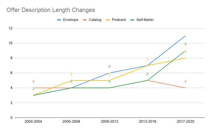 Offer Description Length Changes
