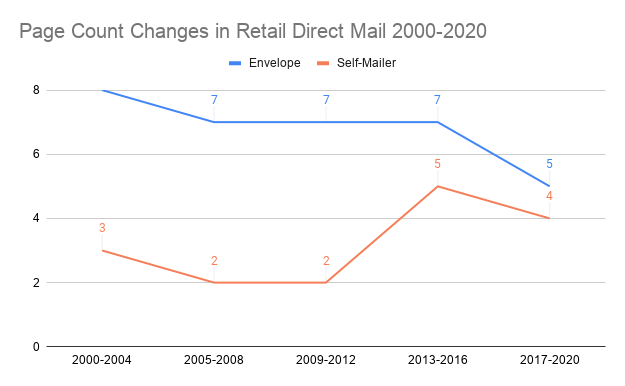 Page Count Changes in Retail Direct Mail 2000-2020