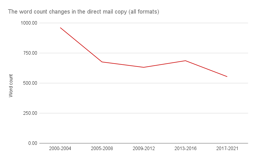 The word count changes in the direct mail copy (all formats)