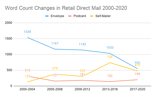 Word Count Changes in Retail Direct Mail 2000-2020