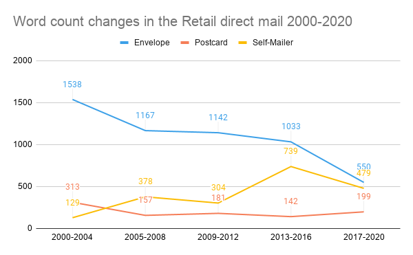Word count changes in the Retail direct mail 2000-2020