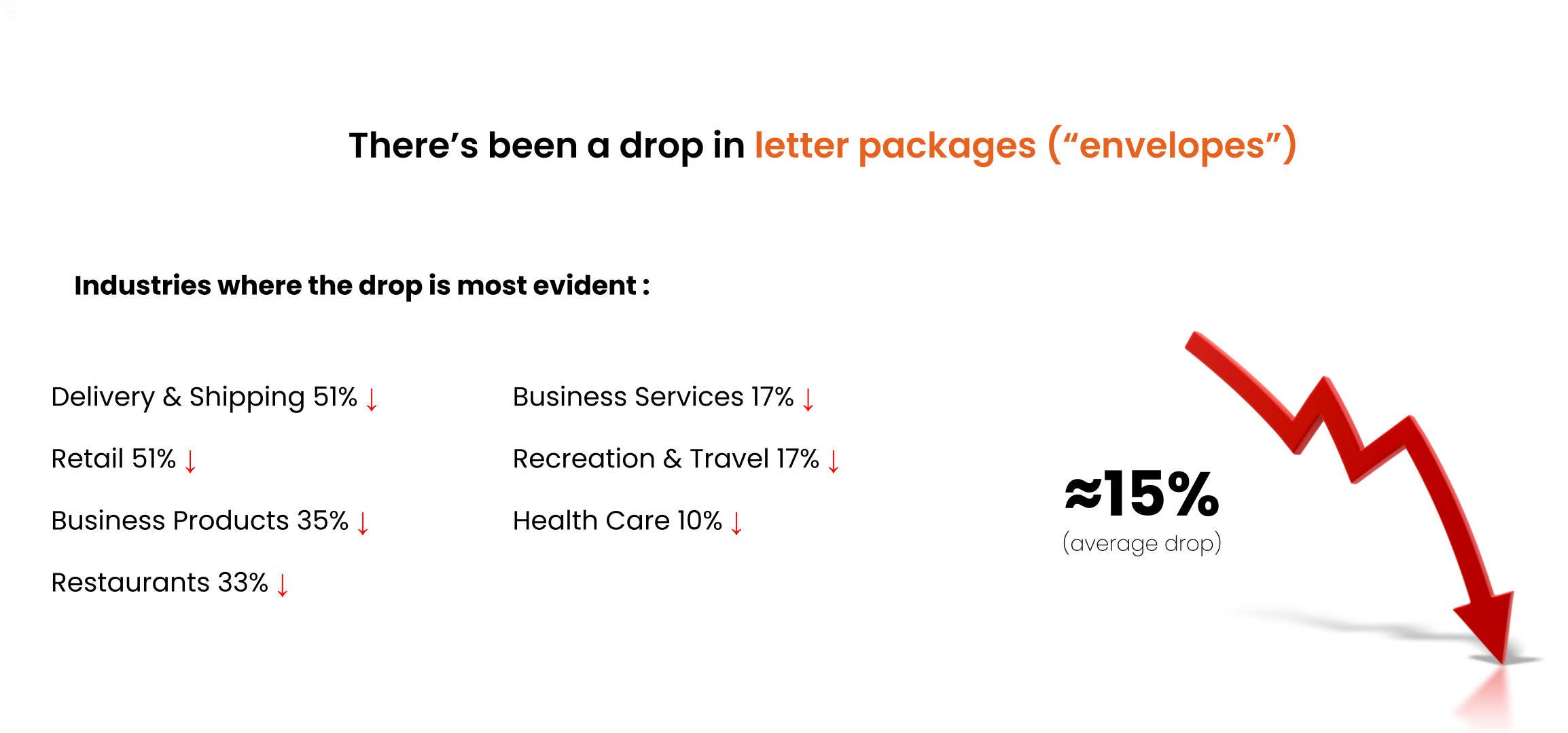 drop in the envelope distribution