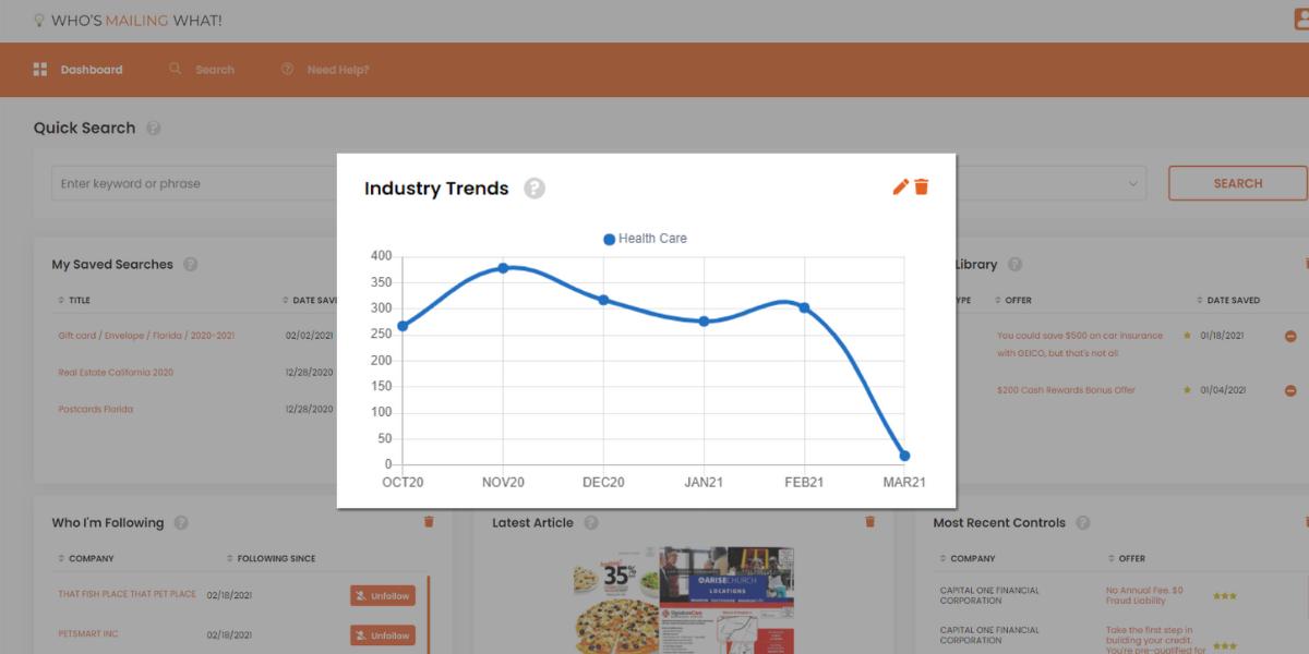 industry trends widget wmw