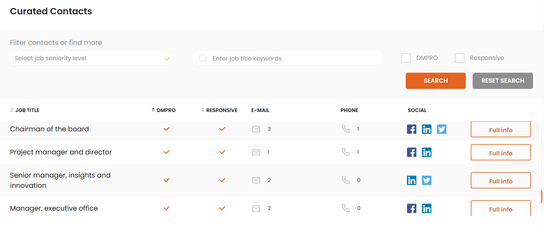 curated contacts