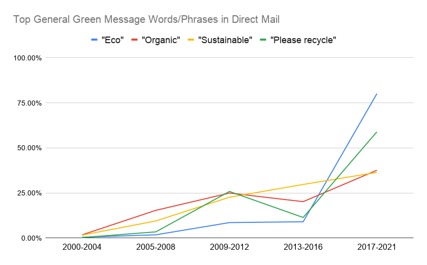 Top General Green Message Words