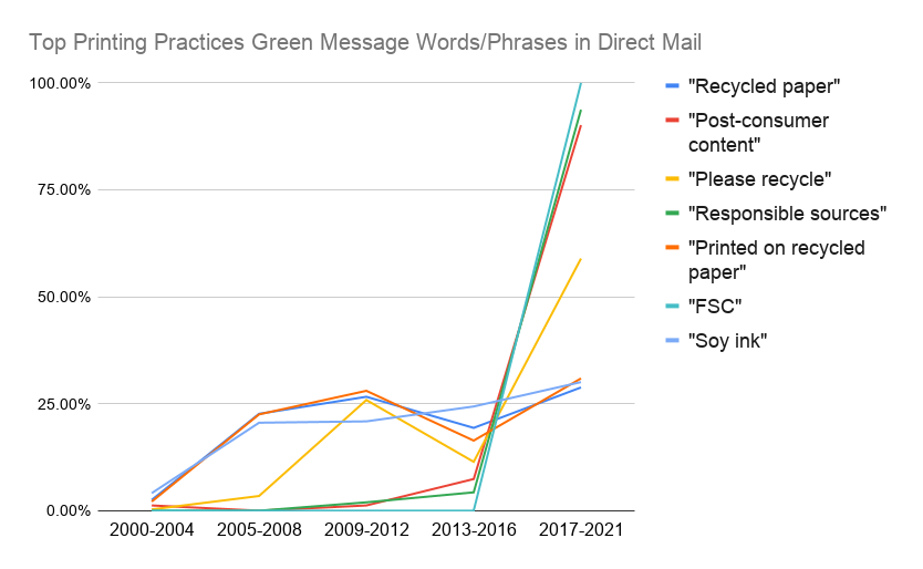 Top Printing Practices Green Message Words
