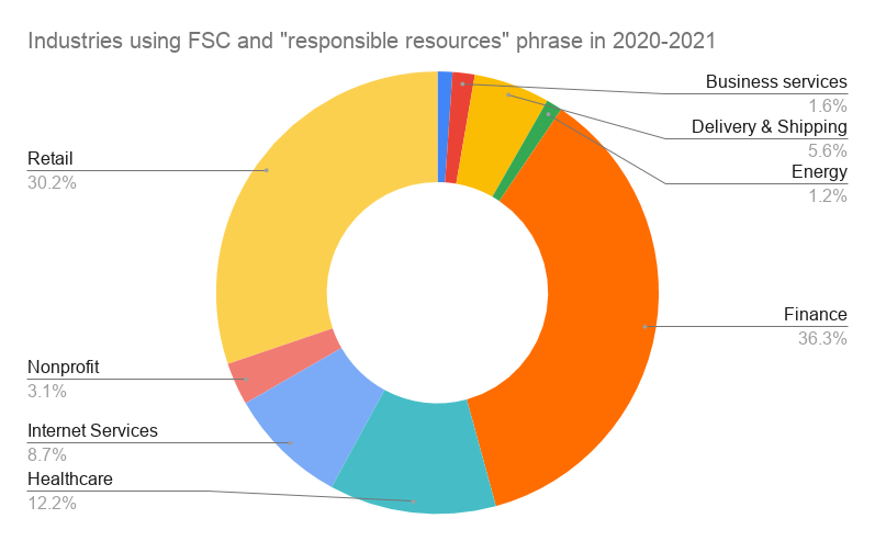 industries using FSC + Responsible Sources