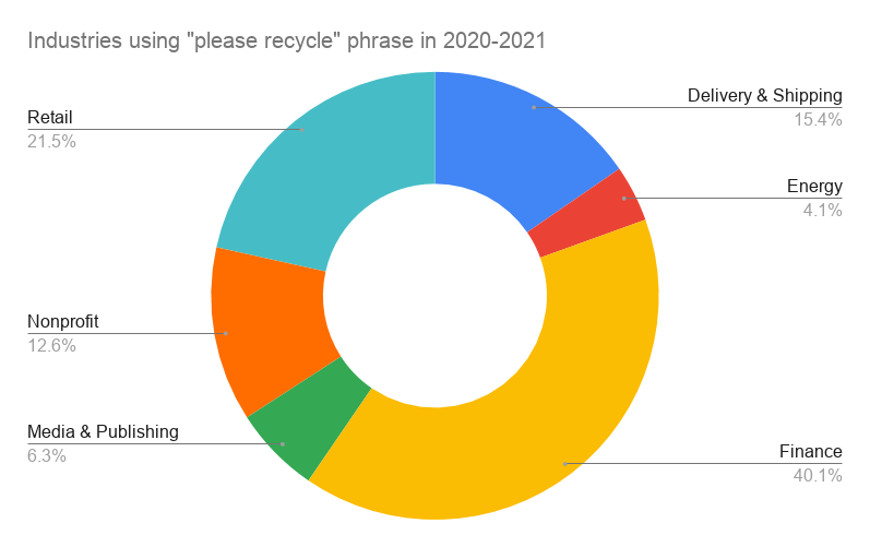 industries using Please Recycle phrase
