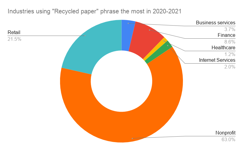 industries using Recycled Paper for direct mail