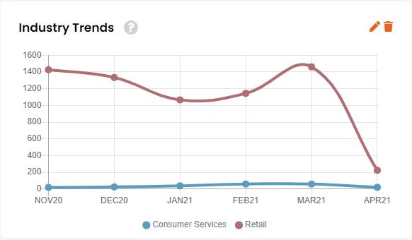 industry trend widget