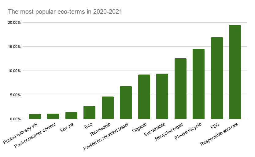 most prominent eco words&phrases in 2021