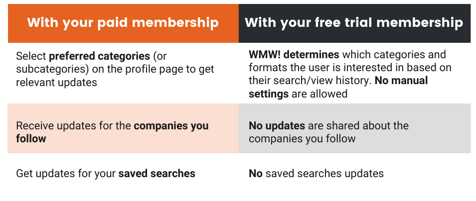 Difference between paid and free trial memberships notifications