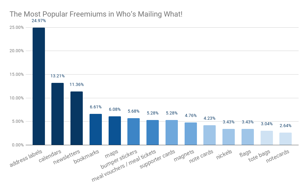 The Most Popular Freemiums in Who's Mailing What!