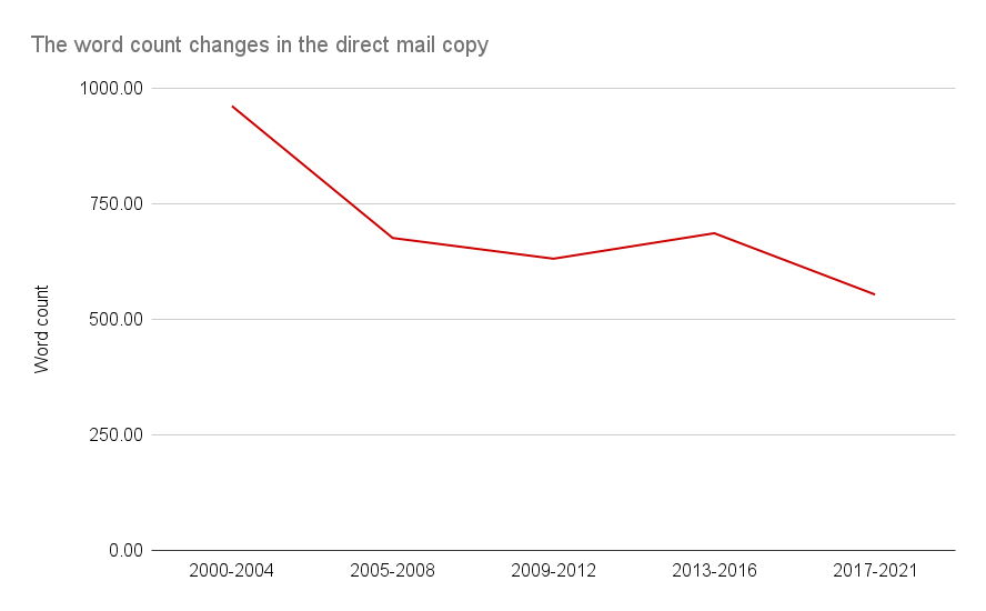 The word count changes in the direct mail copy
