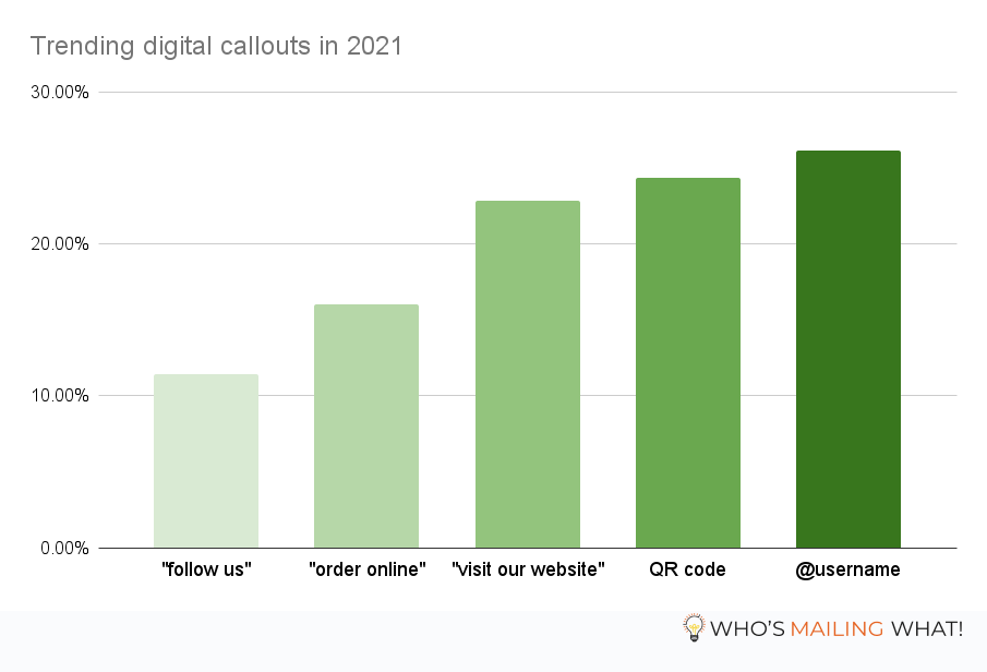 Trending digital callouts in 2021