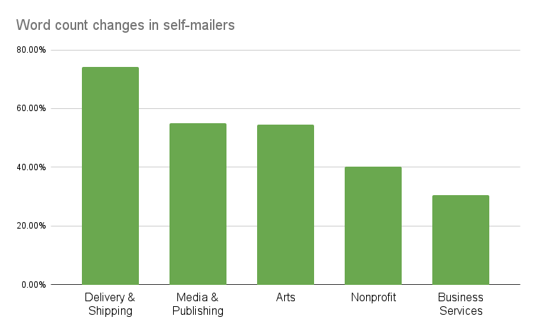 Word count changes in self-mailers