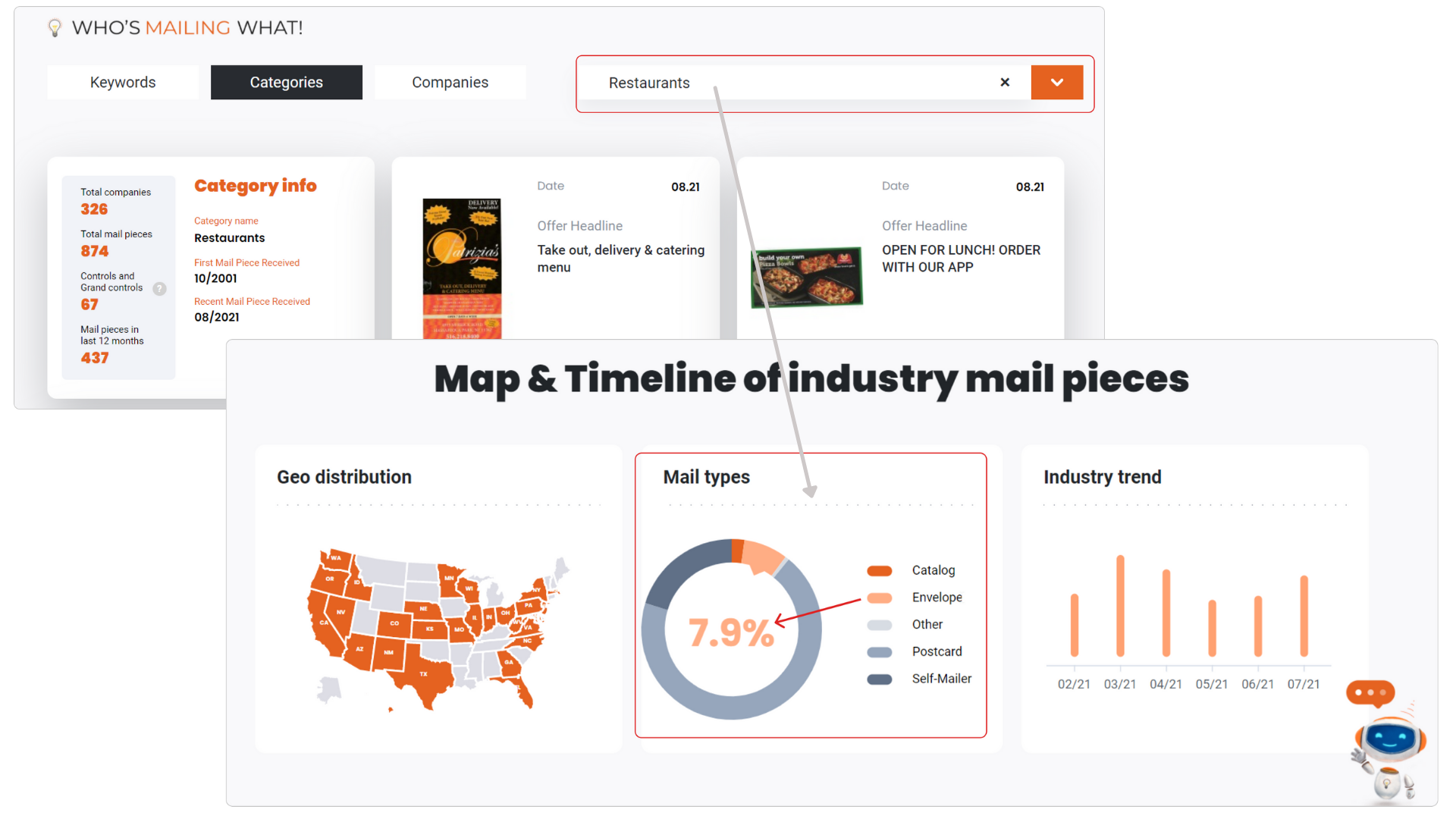 use free look up tool to search for direct mail insights